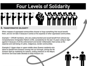 Four Levels of Solidarity