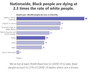 COVID-19 Racial Data Tracker