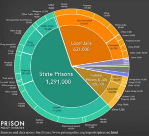 US Prison Statistics