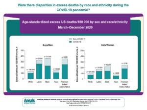 Racial and Ethnic Disparities in Excess Deaths During the COVID-19 Pandemic, March to December 2020 | Annals of Internal Medicine